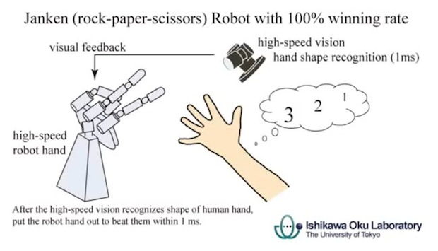 Rock Paper Scissors Robot | Ruby Skye PI